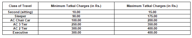 IRCTC Tatkal Charges